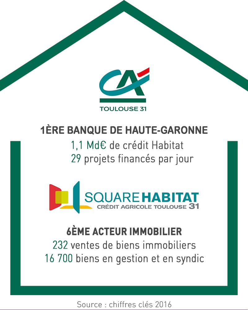 infographie crédit agricole toulouse 31 habitat